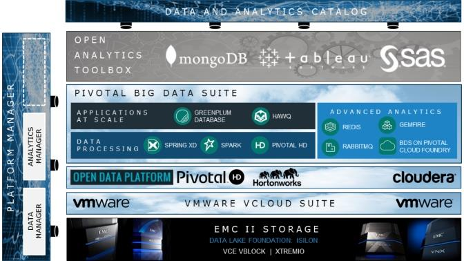 EMC Business Data Lake