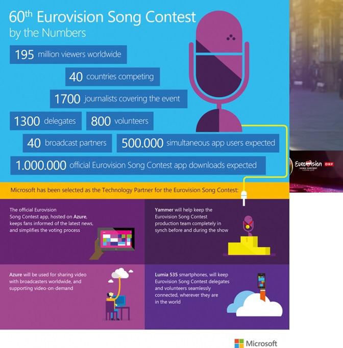 Eurovisión y la tecnología Microsoft