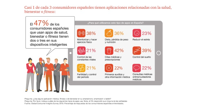 PwC - uso apps salud